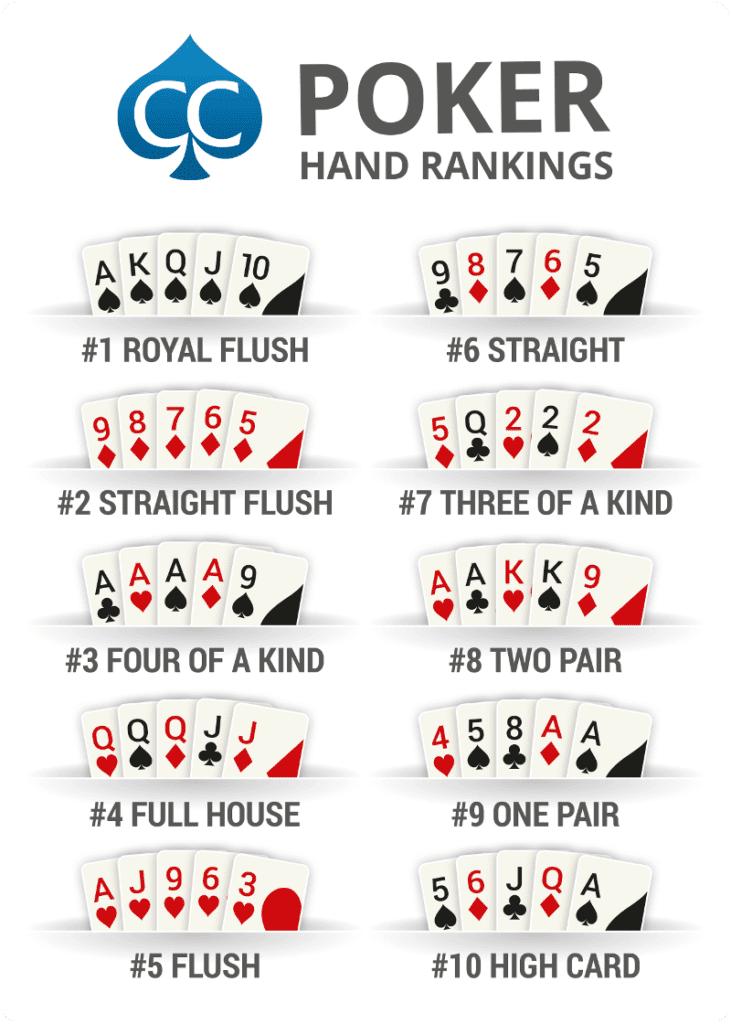 Texas Holdem Poker regler